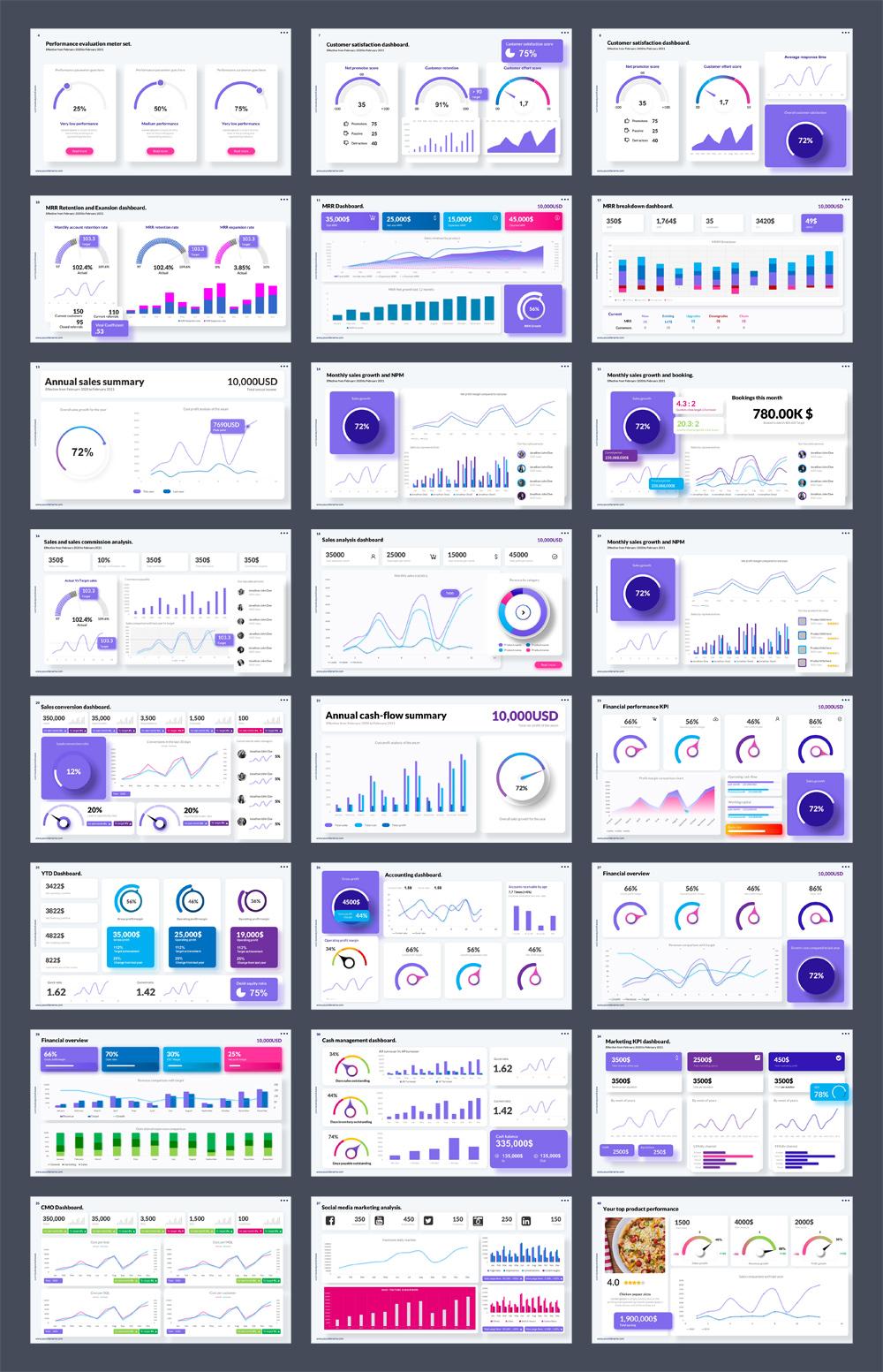 Sales KPI Dashboard PowerPoint Templae